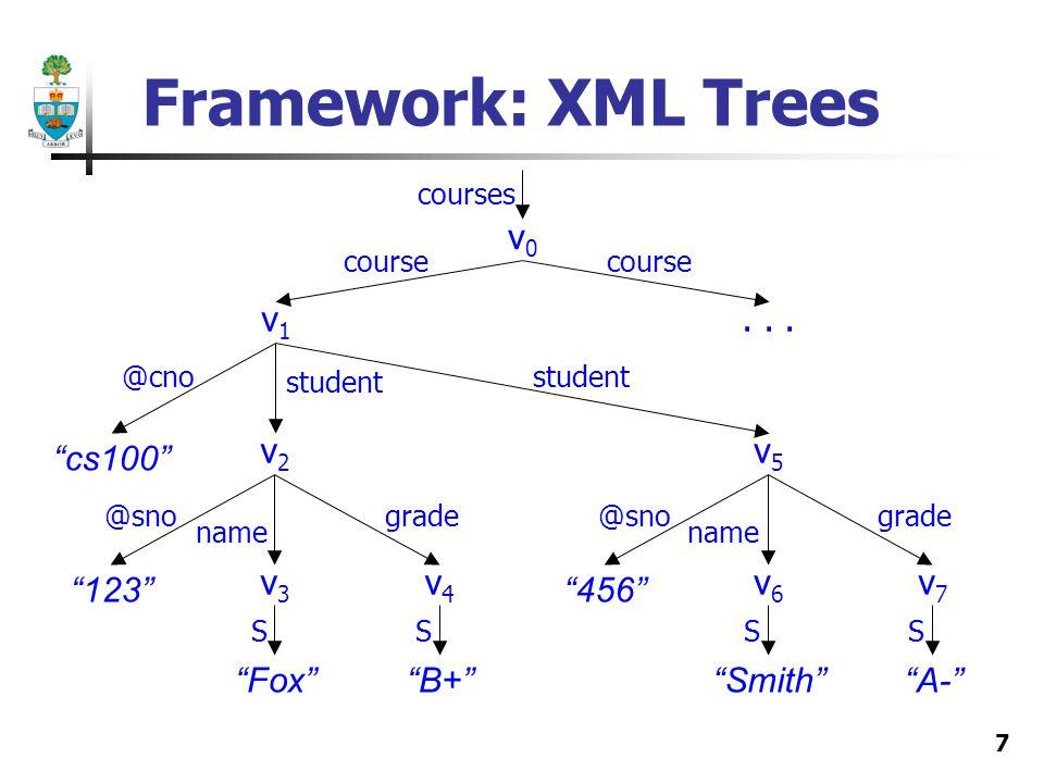 7 Framework: XML Trees v1v1 v2v2 v3v3 v4v4 v5v5 v6v6 v7v7 v0v0...