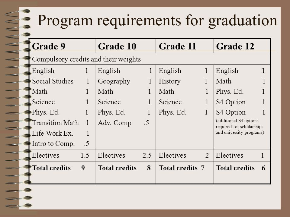 Suggested Course Load 9 credits in grade nine 8 credits in grade ten 7 credits in grade eleven 6 credits in grade twelve Students may take additional