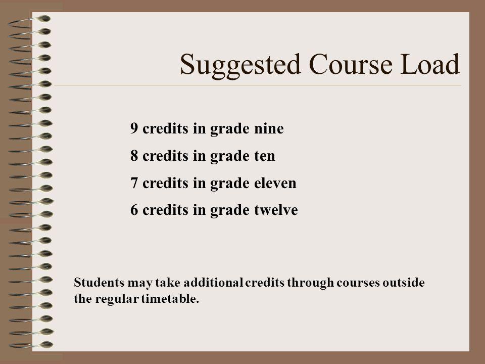 GRADUATION REQUIREMENTS Minimum 30 credits required to graduate 20.5 compulsory credits 9.5 option credits
