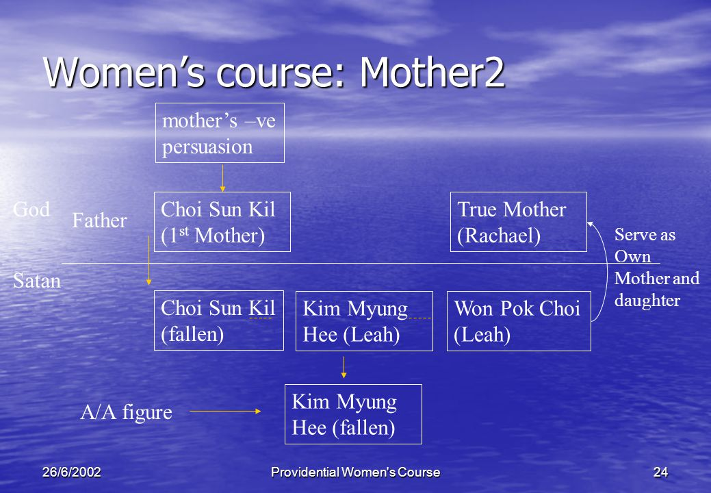 26/6/2002Providential Women s Course24 Womens course: Mother2 Father Choi Sun Kil (1 st Mother) God A/A figure Satan Choi Sun Kil (fallen) mothers –ve persuasion Won Pok Choi (Leah) True Mother (Rachael) Serve as Own Mother and daughter Kim Myung Hee (Leah) Kim Myung Hee (fallen)