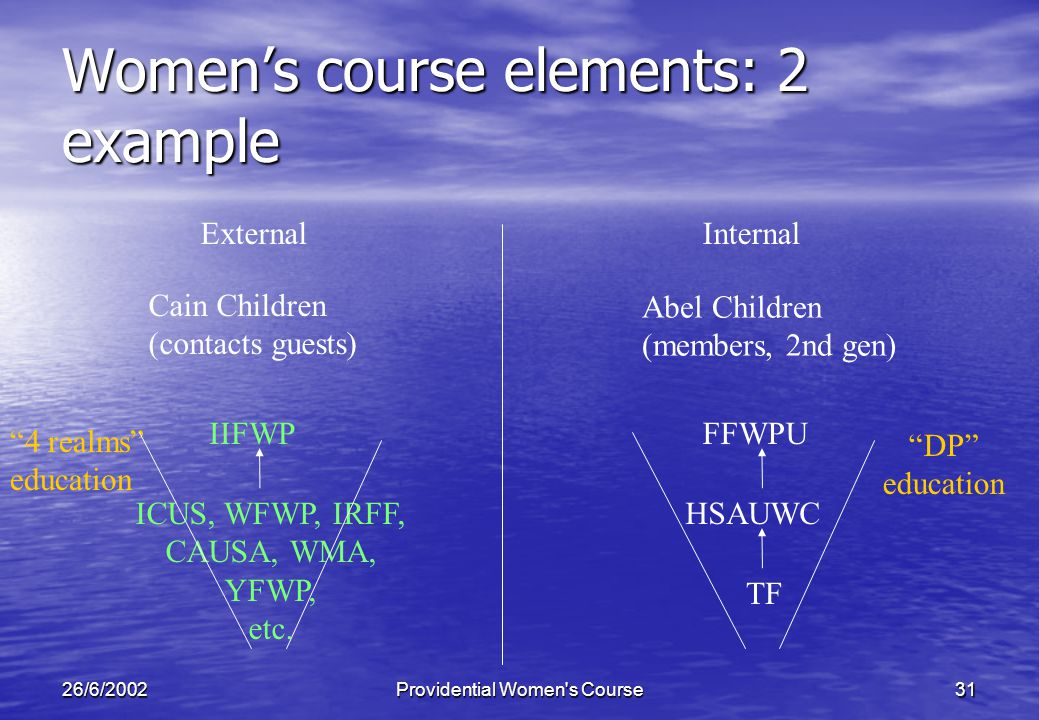 26/6/2002Providential Women s Course31 Womens course elements: 2 example InternalExternal HSAUWC Cain Children (contacts guests) FFWPU Abel Children (members, 2nd gen) ICUS, WFWP, IRFF, CAUSA, WMA, YFWP, etc.