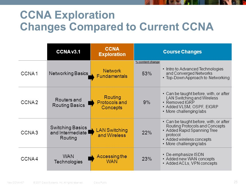 © 2007 Cisco Systems, Inc. All rights reserved.Cisco PublicNew CCNA 407 25 CCNA Exploration Changes Compared to Current CCNA 23% 22% 9% 53% Course Cha