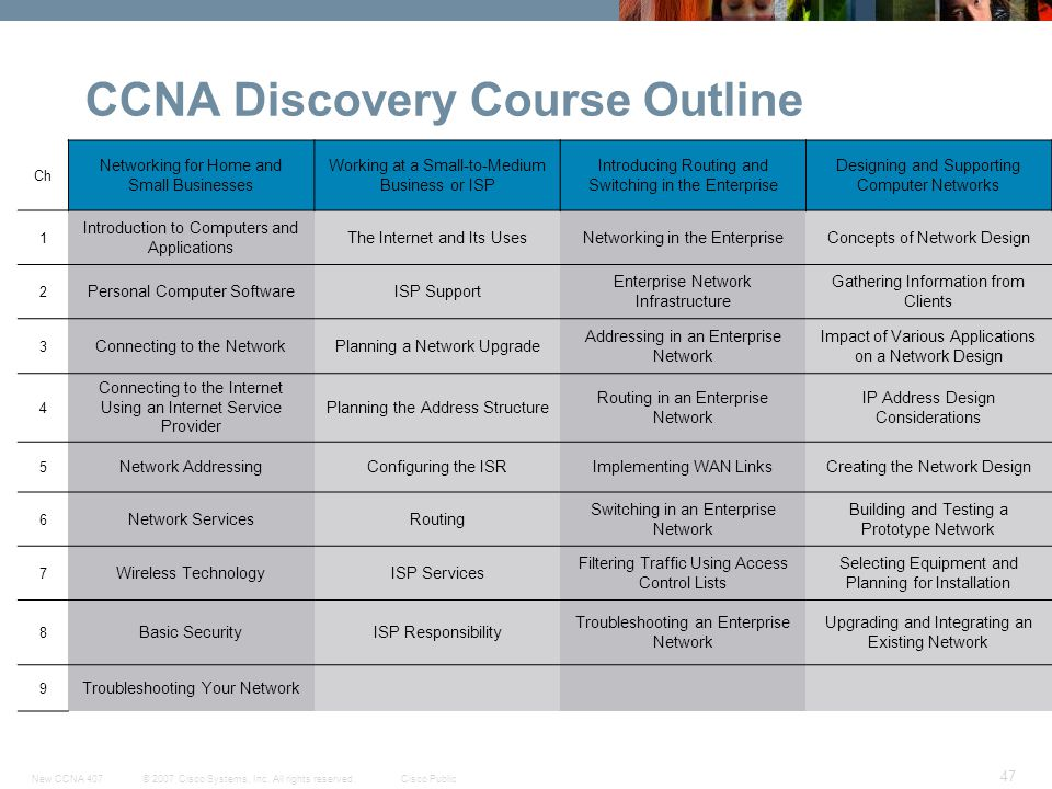 © 2007 Cisco Systems, Inc. All rights reserved.Cisco PublicNew CCNA 407 47 CCNA Discovery Course Outline Ch Networking for Home and Small Businesses W