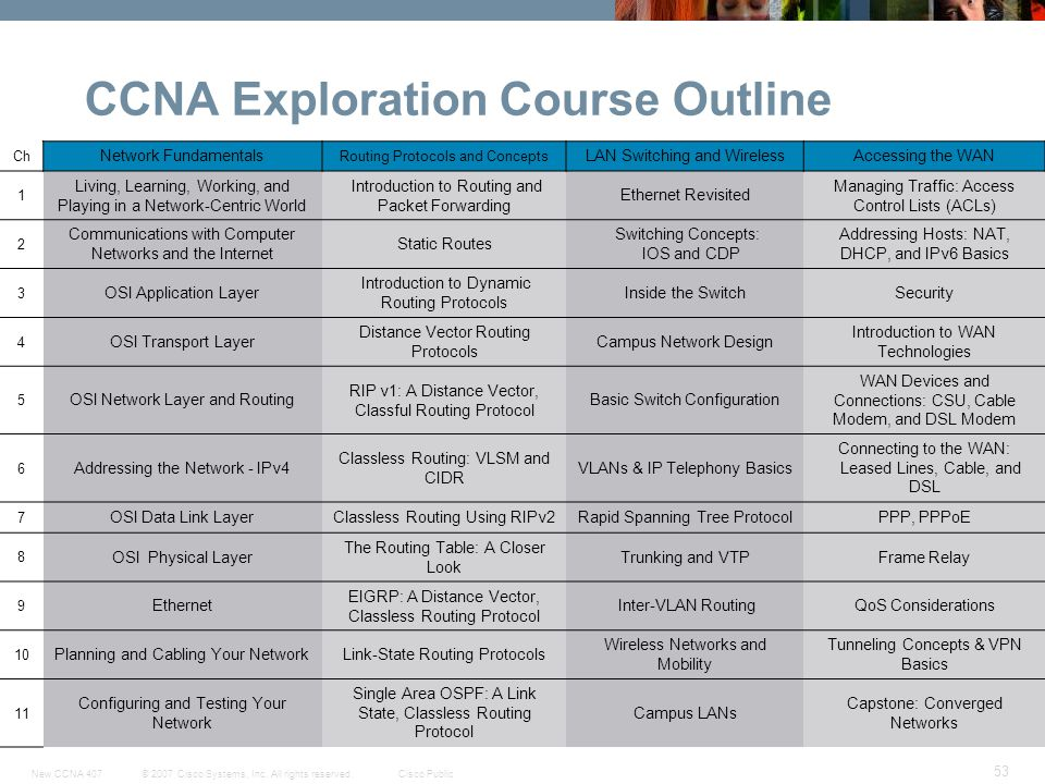 © 2007 Cisco Systems, Inc. All rights reserved.Cisco PublicNew CCNA 407 53 CCNA Exploration Course Outline Ch Network Fundamentals Routing Protocols a