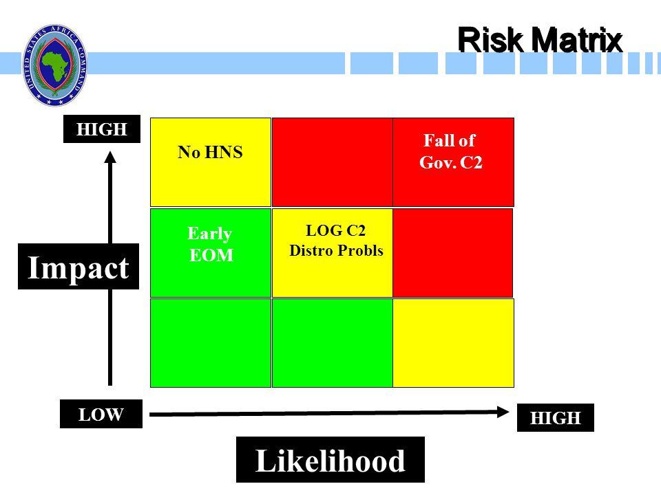 Risk Matrix Impact Likelihood HIGH LOW No HNS Early EOM Fall of Gov. C2 LOG C2 Distro Probls HIGH