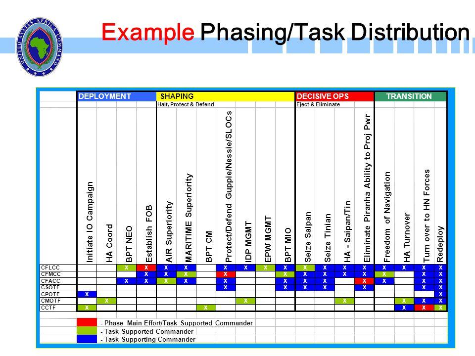 29 Example Phasing/Task Distribution