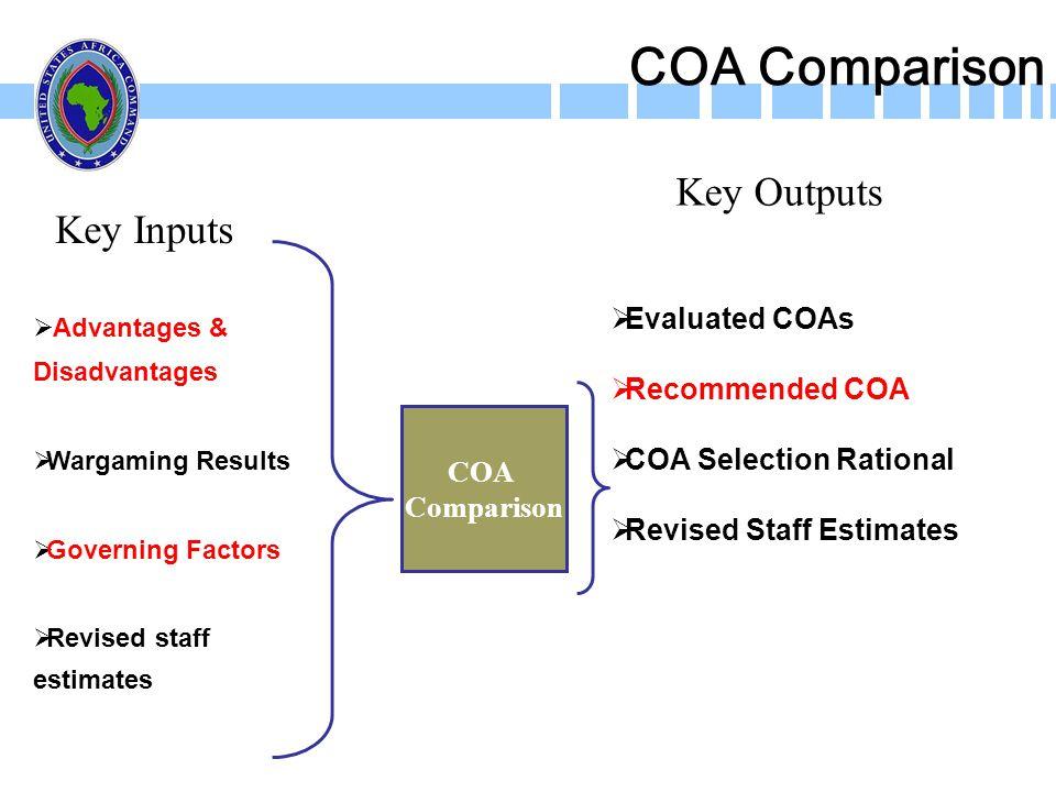 COA Comparison Advantages & Disadvantages Wargaming Results Governing Factors Revised staff estimates Evaluated COAs Recommended COA COA Selection Rat