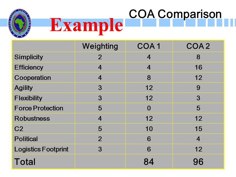 COA Comparison WeightingCOA 1COA 2 Simplicity248 Efficiency4416 Cooperation4812 Agility3129 Flexibility3123 Force Protection505 Robustness412 C251015