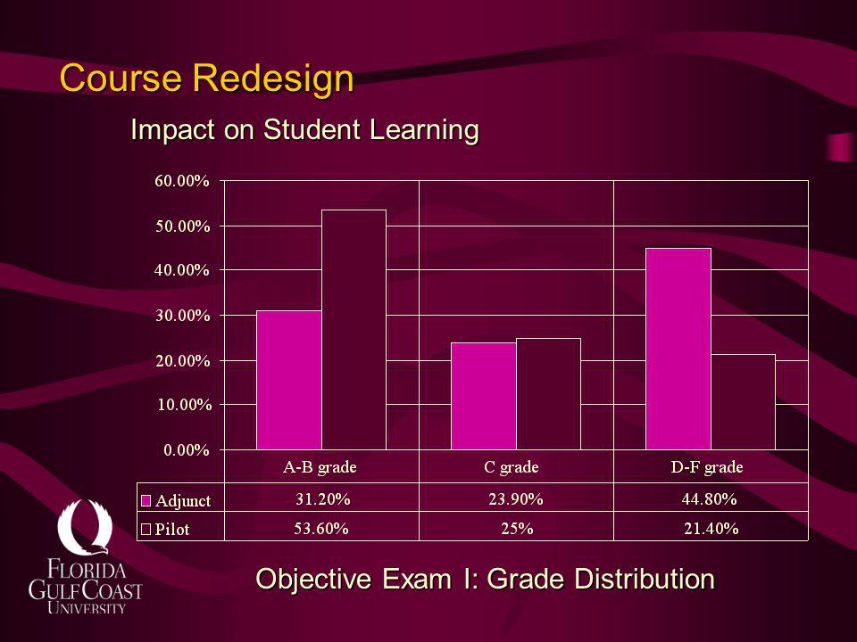 Course Redesign Impact on Student Learning Objective Exam I: Grade Distribution