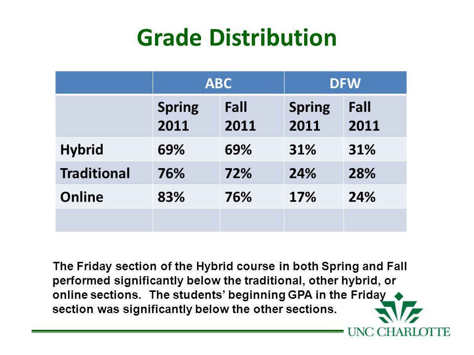 Grade Distribution DFW – Grade of D or F or Withdrawn ABCDFW Spring 2011 Fall 2011 Spring 2011 Fall 2011 Hybrid69% 31% Traditional76%72%24%28% Online83%76%17%24% The Friday section of the Hybrid course in both Spring and Fall performed significantly below the traditional, other hybrid, or online sections.