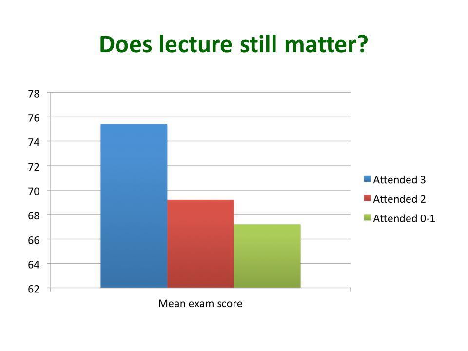 Does lecture still matter?