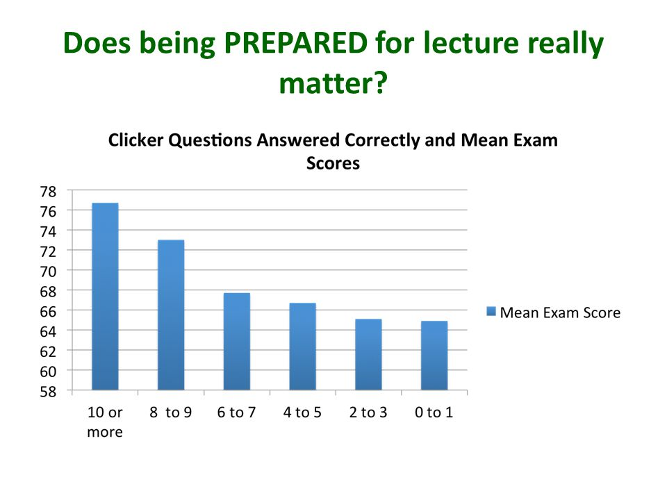 Does being PREPARED for lecture really matter?