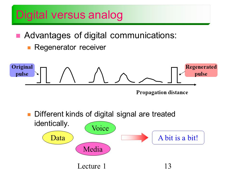 Lecture 113 Digital versus analog Advantages of digital communications: Regenerator receiver Different kinds of digital signal are treated identically.