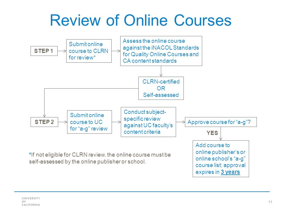 11 Review of Online Courses Submit online course to CLRN for review* Assess the online course against the iNACOL Standards for Quality Online Courses and CA content standards CLRN-certified OR Self-assessed Submit online course to UC for a-g review Conduct subject- specific review against UC facultys content criteria Approve course for a-g.