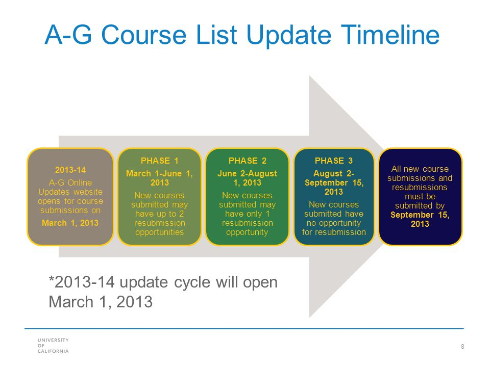 8 A-G Course List Update Timeline *2013-14 update cycle will open March 1, 2013 2013-14 A-G Online Updates website opens for course submissions on March 1, 2013 PHASE 1 March 1-June 1, 2013 New courses submitted may have up to 2 resubmission opportunities PHASE 2 June 2-August 1, 2013 New courses submitted may have only 1 resubmission opportunity PHASE 3 August 2- September 15, 2013 New courses submitted have no opportunity for resubmission All new course submissions and resubmissions must be submitted by September 15, 2013