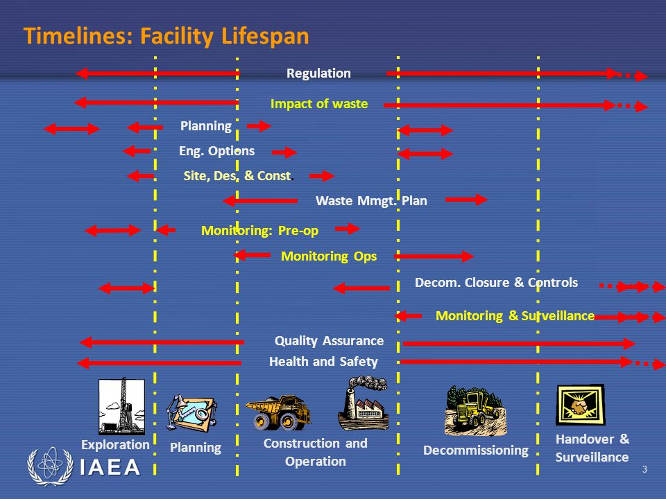 IAEA 3 Exploration Handover & Surveillance Decommissioning Construction and Operation Regulation Timelines: Facility Lifespan Impact of waste Waste Mmgt.