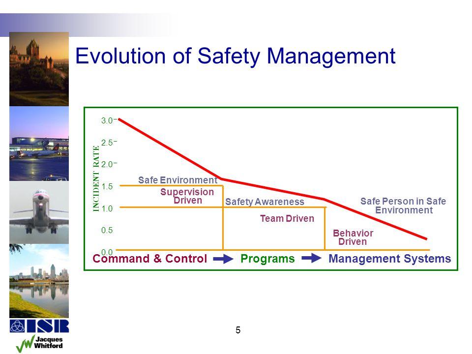 5 0.0 0.5 1.0 1.5 2.0 2.5 3.0 Safe Environment Safety Awareness Safe Person in Safe Environment Supervision Driven Team Driven Behavior Driven INCIDEN