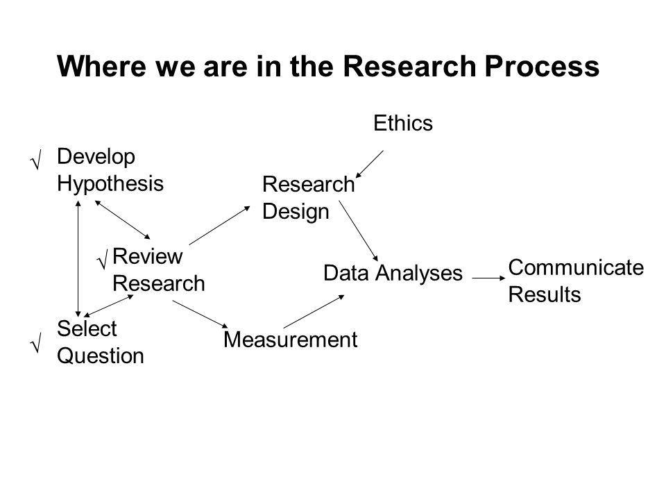 Select Question Review Research Develop Hypothesis Research Design Measurement Data Analyses Communicate Results Ethics Where we are in the Research Process