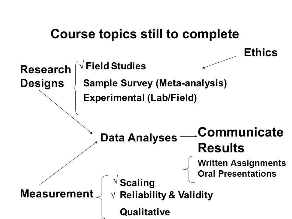 Research Designs Measurement Data Analyses Field Studies Sample Survey (Meta-analysis) Scaling Reliability & Validity Experimental (Lab/Field) Communicate Results Written Assignments Oral Presentations Course topics still to complete Qualitative Ethics