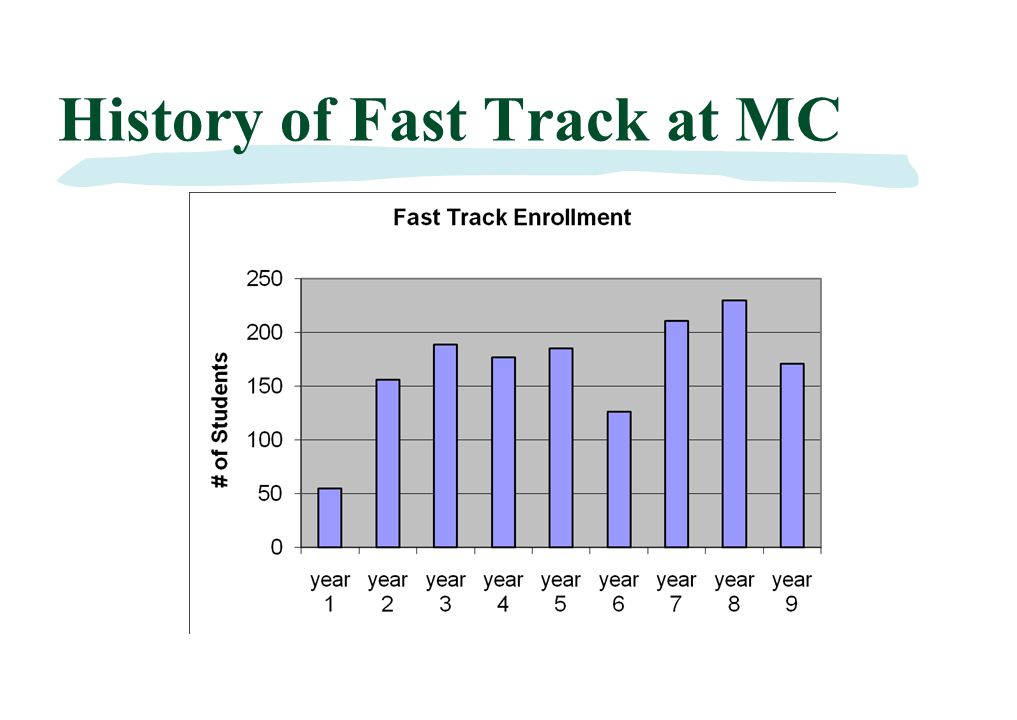 Fast Track Course Objectives §Save time (one or two semesters) §Save money §Improve placement of students §Retention