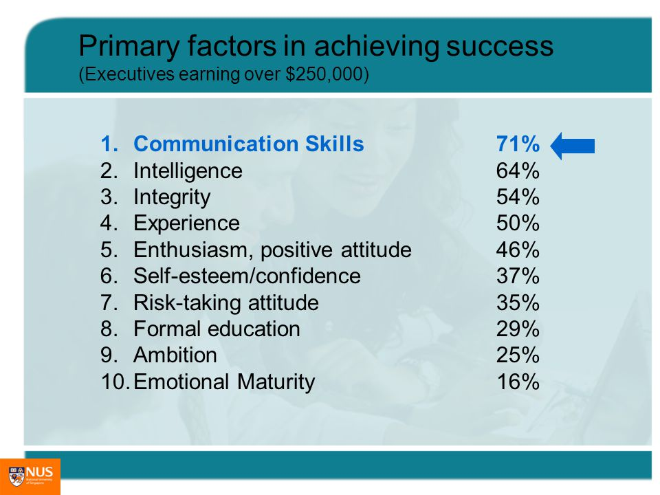 Primary factors in achieving success (Executives earning over $250,000) 1.Communication Skills71% 2.Intelligence64% 3.Integrity54% 4.Experience50% 5.Enthusiasm, positive attitude46% 6.Self-esteem/confidence37% 7.Risk-taking attitude35% 8.Formal education29% 9.Ambition25% 10.Emotional Maturity16%