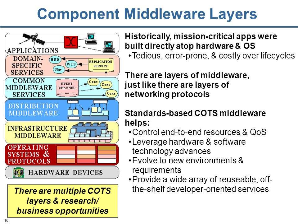 16 There are multiple COTS layers & research/ business opportunities Historically, mission-critical apps were built directly atop hardware & OS Tedious, error-prone, & costly over lifecycles Standards-based COTS middleware helps: Control end-to-end resources & QoS Leverage hardware & software technology advances Evolve to new environments & requirements Provide a wide array of reuseable, off- the-shelf developer-oriented services There are layers of middleware, just like there are layers of networking protocols Component Middleware Layers