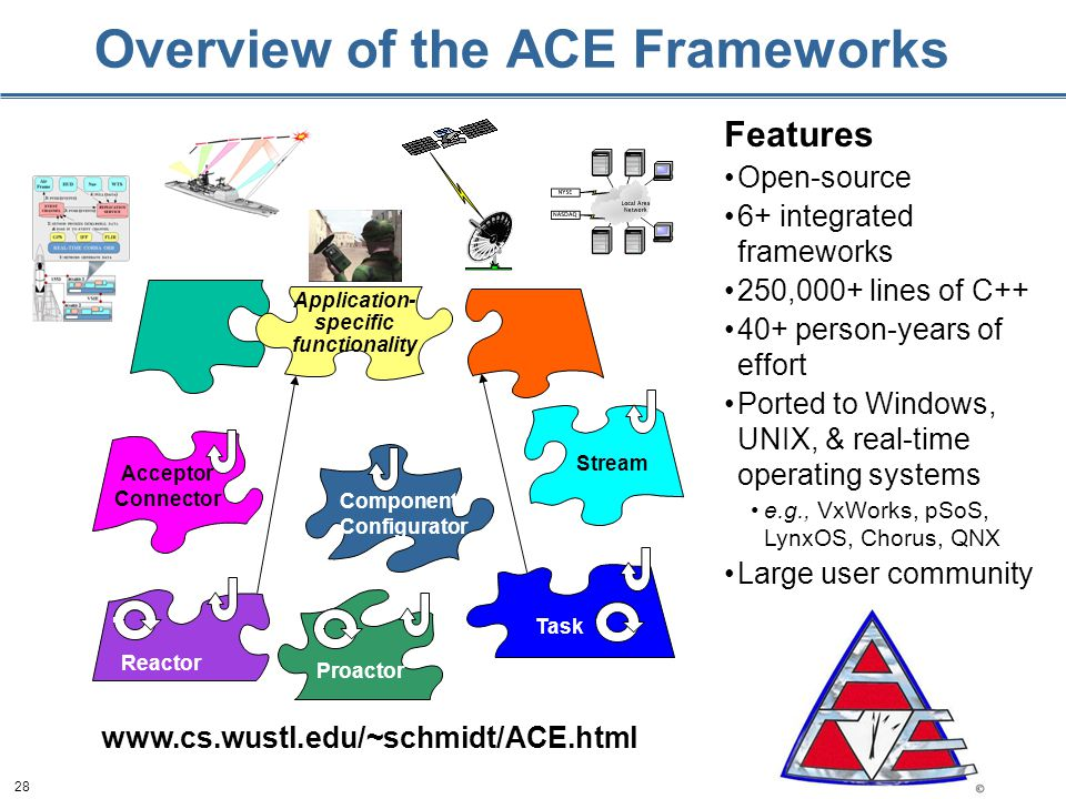 28 Overview of the ACE Frameworks Features Open-source 6+ integrated frameworks 250,000+ lines of C person-years of effort Ported to Windows, UNIX, & real-time operating systems e.g., VxWorks, pSoS, LynxOS, Chorus, QNX Large user community   Acceptor Connector Component Configurator Stream Reactor Proactor Task Application- specific functionality
