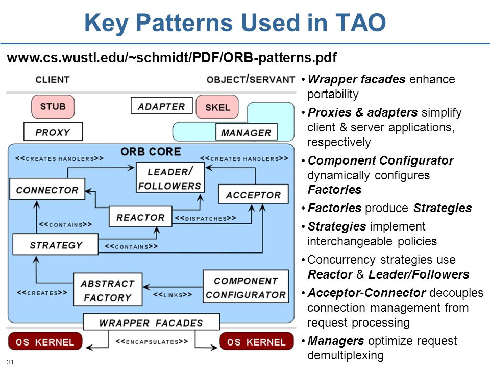 31 Key Patterns Used in TAO   Wrapper facades enhance portability Proxies & adapters simplify client & server applications, respectively Component Configurator dynamically configures Factories Factories produce Strategies Strategies implement interchangeable policies Concurrency strategies use Reactor & Leader/Followers Acceptor-Connector decouples connection management from request processing Managers optimize request demultiplexing