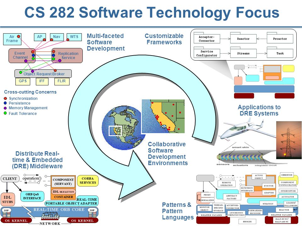 9 CS 282 Software Technology Focus Distribute Real- time & Embedded (DRE) Middleware Patterns & Pattern Languages GPSIFFFLIR Object Request Broker Air Frame APNavWTS Event Channel Replication Service Synchronization Persistence Fault Tolerance Memory Management Cross-cutting Concerns Multi-faceted Software Development Applications to DRE Systems Collaborative Software Development Environments Customizable Frameworks