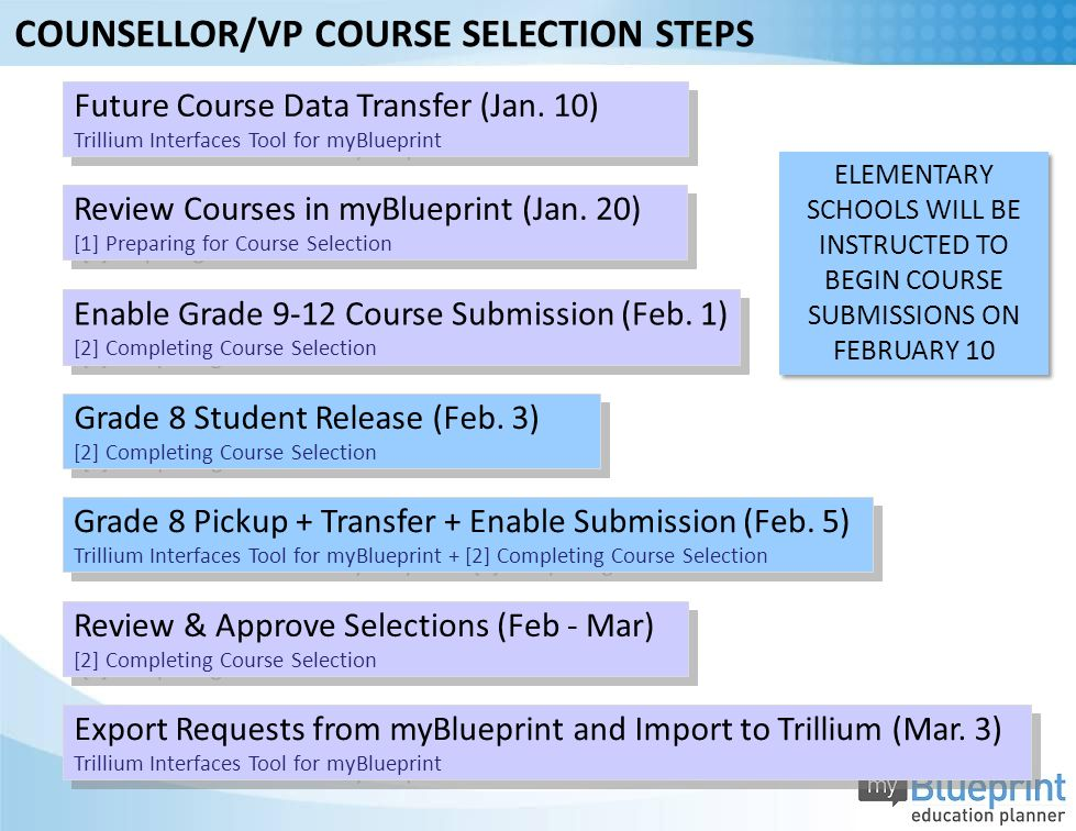 Review & Approve Selections (Feb - Mar) [2] Completing Course Selection Review & Approve Selections (Feb - Mar) [2] Completing Course Selection Export Requests from myBlueprint and Import to Trillium (Mar.
