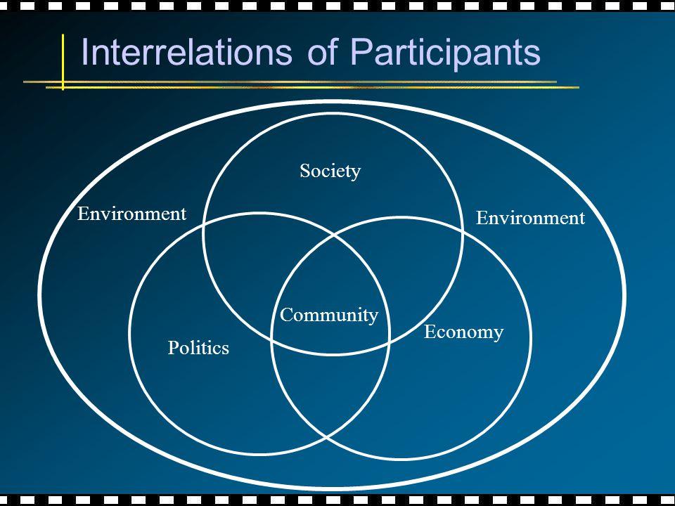 Interrelations of Participants Society Politics Community Environment Economy
