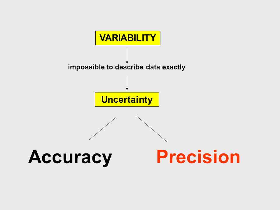 VARIABILITY impossible to describe data exactly Uncertainty AccuracyPrecision