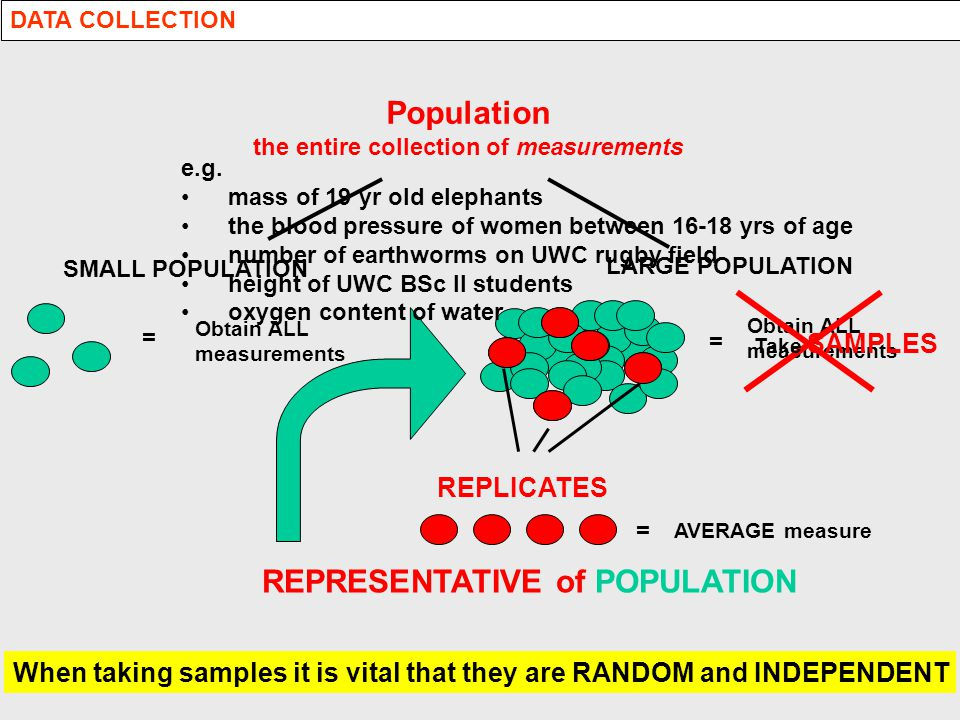 Population the entire collection of measurements When taking samples it is vital that they are RANDOM and INDEPENDENT = Obtain ALL measurements SMALL POPULATION = LARGE POPULATION Obtain ALL measurements Take SAMPLES REPLICATES = AVERAGE measure REPRESENTATIVE of POPULATION e.g.