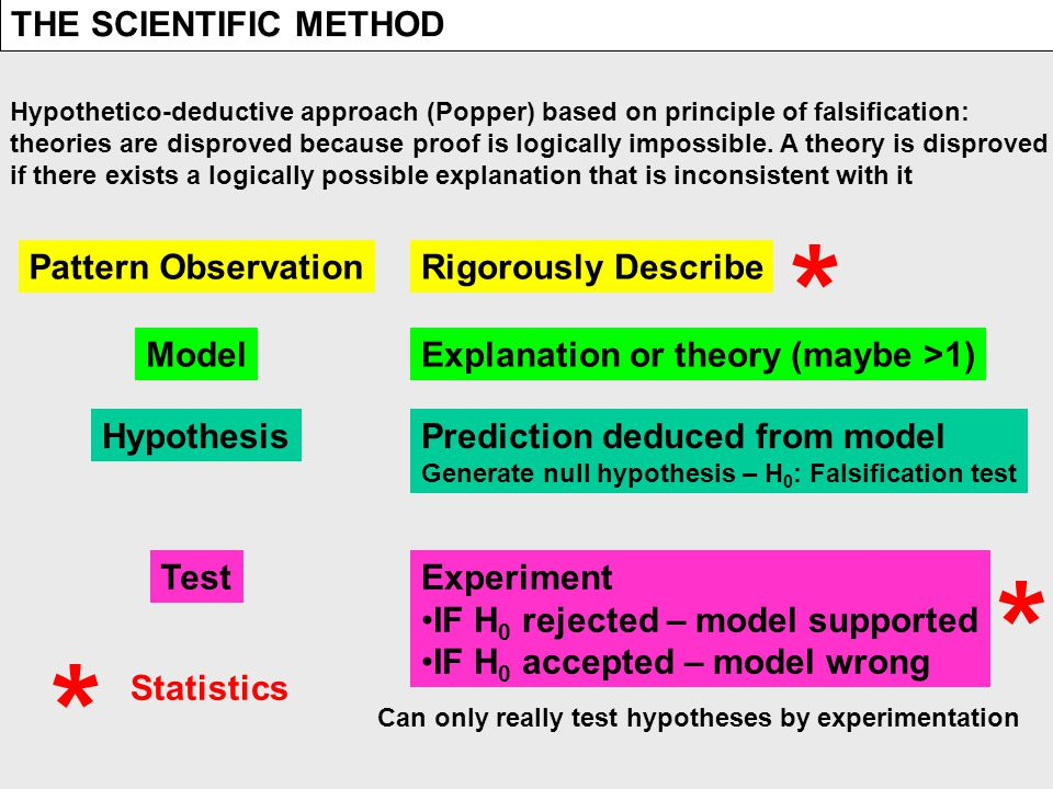 THE SCIENTIFIC METHOD Hypothetico-deductive approach (Popper) based on principle of falsification: theories are disproved because proof is logically impossible.