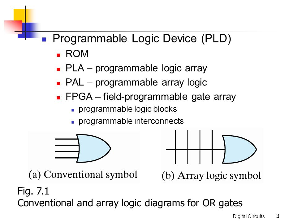 Digital Circuits 54 Altera macrocell 8 Product Term AND-OR Array + Programmable MUX s Programmable polarity I/O Pin Seq.