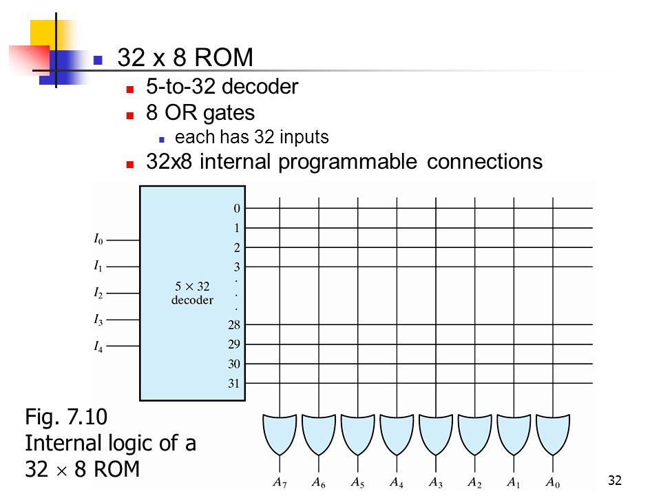 Digital Circuits 32 32 x 8 ROM 5-to-32 decoder 8 OR gates each has 32 inputs 32x8 internal programmable connections Fig. 7.10 Internal logic of a 32 8