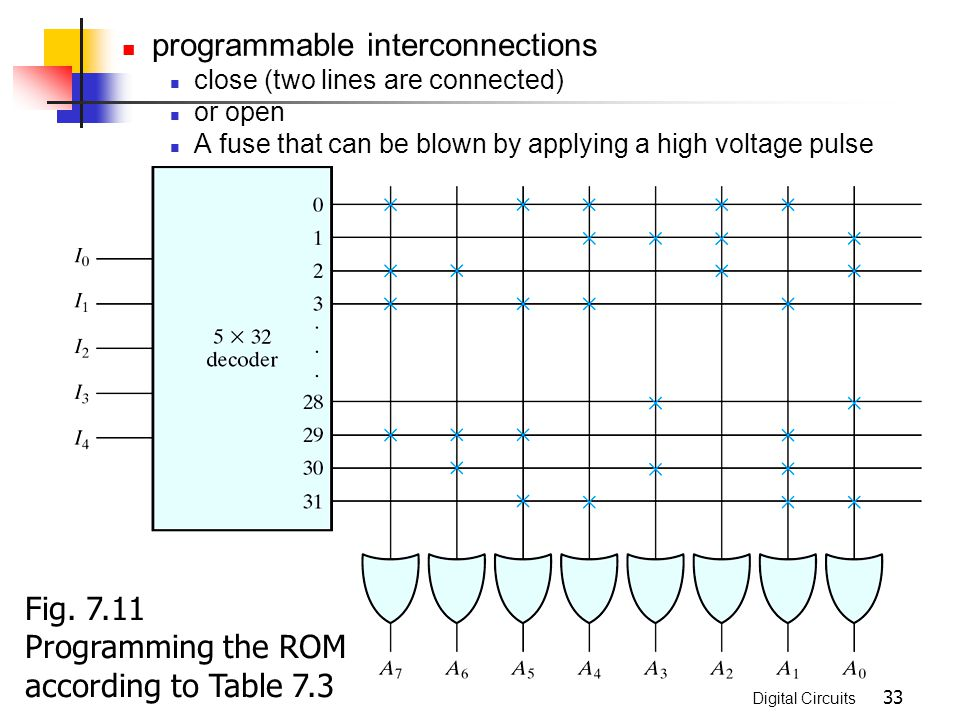 Digital Circuits 33 programmable interconnections close (two lines are connected) or open A fuse that can be blown by applying a high voltage pulse Fi