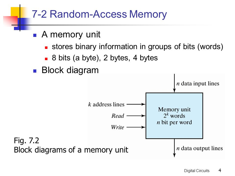 Digital Circuits 4 7-2 Random-Access Memory A memory unit stores binary information in groups of bits (words) 8 bits (a byte), 2 bytes, 4 bytes Block