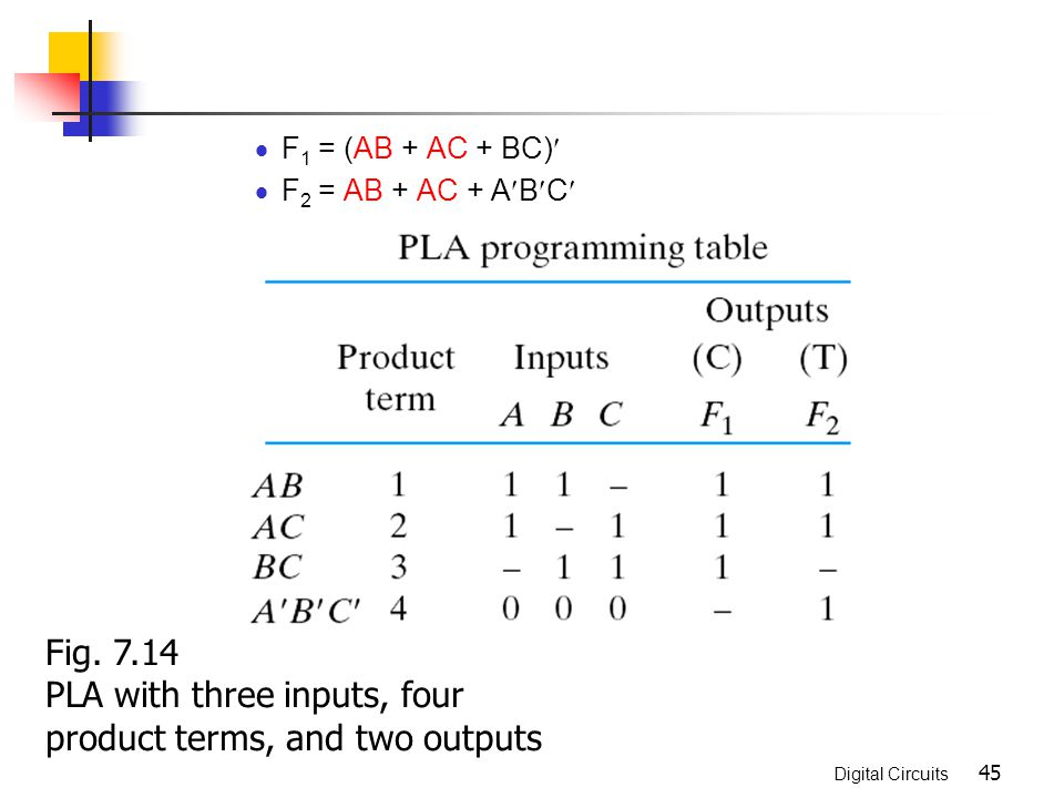 Digital Circuits 45 F 1 = (AB + AC + BC) F 2 = AB + AC + A B C Fig. 7.14 PLA with three inputs, four product terms, and two outputs