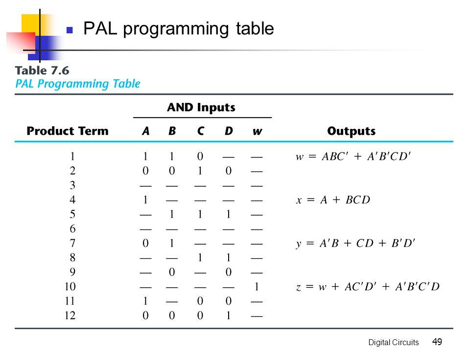 Digital Circuits 49 PAL programming table