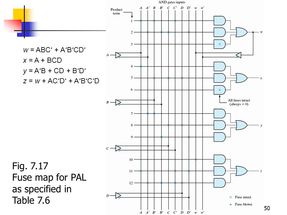 Digital Circuits 50 w = ABC + A B CD x = A + BCD y = A B + CD + B D z = w + AC D + A B C D Fig. 7.17 Fuse map for PAL as specified in Table 7.6