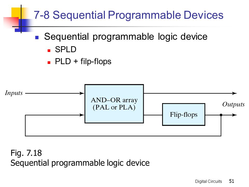 Digital Circuits 51 7-8 Sequential Programmable Devices Sequential programmable logic device SPLD PLD + filp-flops Fig. 7.18 Sequential programmable l