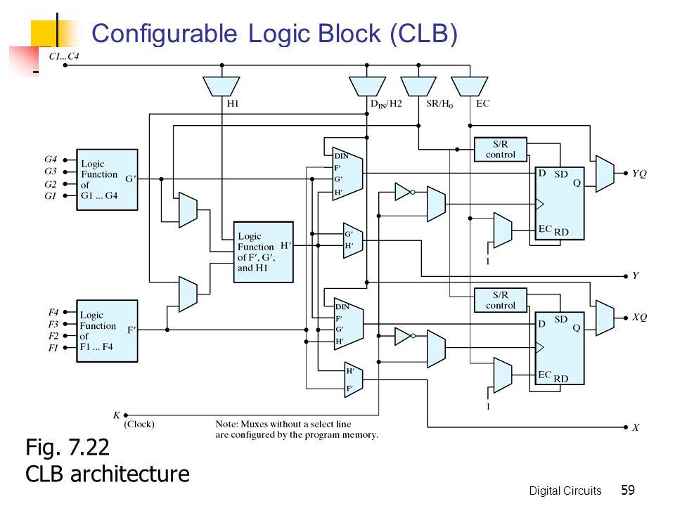 Digital Circuits 59 Configurable Logic Block (CLB) Fig. 7.22 CLB architecture