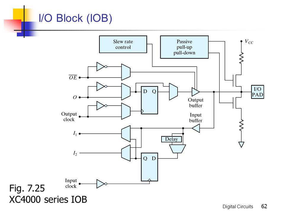Digital Circuits 62 I/O Block (IOB) Fig. 7.25 XC4000 series IOB
