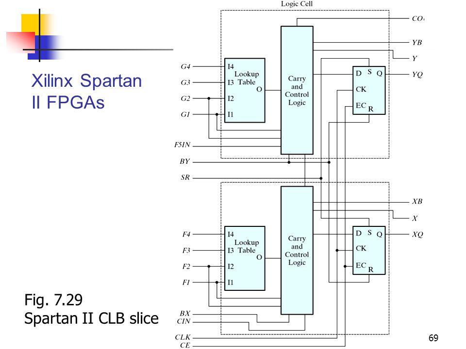 Digital Circuits 69 Xilinx Spartan II FPGAs Fig. 7.29 Spartan II CLB slice