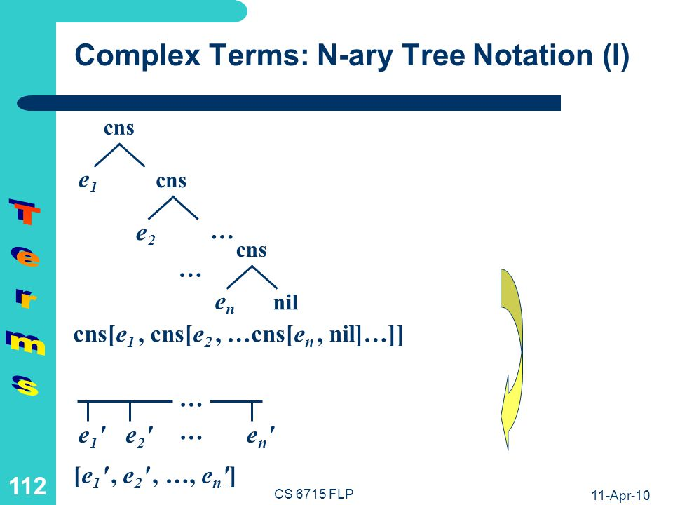 11-Apr-10 CS 6715 FLP 111 Complex Terms: N-ary List Notation The empty list nil is rewritten as [ ], for n=0 A non-empty list cns[e 1, cns[e 2, …cns[e n, t]…]], for n 1, is rewritten as [e 1 , e 2 , …, e n ], if t is nil, and is rewritten as [e 1 , e 2 , …, e n   t], if t is a variable, where the primes indicate recursive rewritings Examples:Flat cns (original) lists: Nested cns lists: Ground:cns[u,nil] cns[rs[1],cns[u,nil]] cns[cns[u,nil],nil] Non-ground:cns[X,Y] cns[rs[_],cns[u,nil]] cns[cns[u,X],Y] The n-ary short notation of lists, for n 0, can be obtained from lists as cns structures as follows: Examples:Flat n-ary (rewritten) lists: Nested n-ary lists: Ground:[u] [rs[1],u] [[u]] Non-ground:[X Y] [rs[_],u] [[u X] Y]