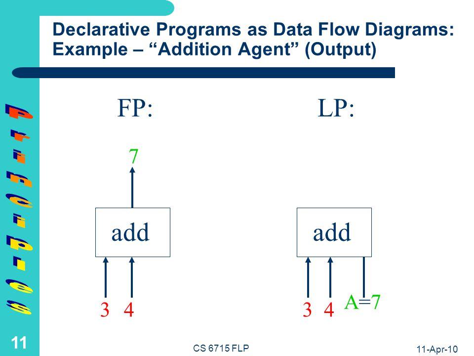 11-Apr-10 CS 6715 FLP 10 Declarative Programs as Data Flow Diagrams: Example – Addition Agent (Input) add FP:LP: 3 4 A=A= 3 4 add