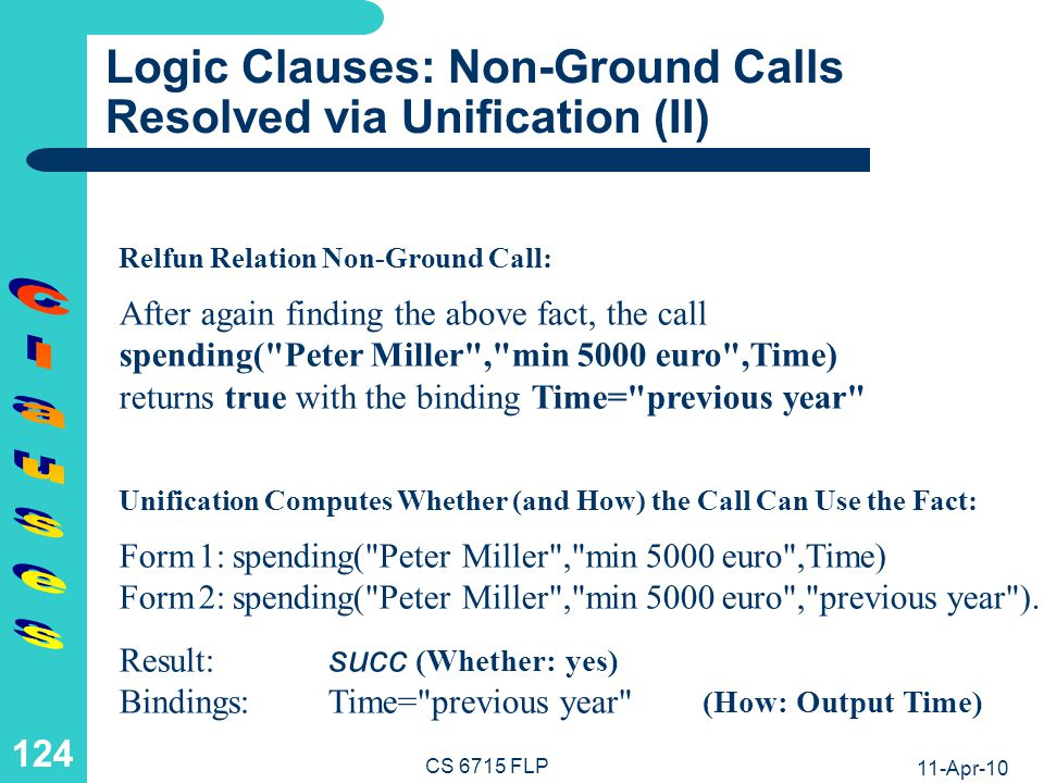 11-Apr-10 CS 6715 FLP 123 Logic Clauses: Non-Ground Calls Resolved via Unification (I) Form 1: spending( Peter Miller ,Amount, previous year ) Form 2: spending( Peter Miller , min 5000 euro , previous year ).