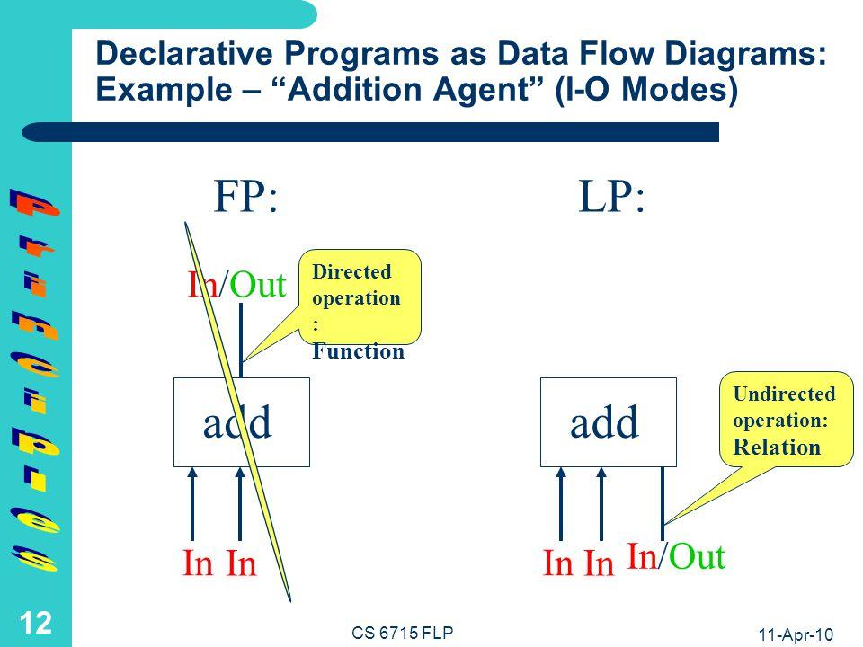 11-Apr-10 CS 6715 FLP 11 Declarative Programs as Data Flow Diagrams: Example – Addition Agent (Output) add FP:LP: 3 4 3 4 add 7 A=7A=7