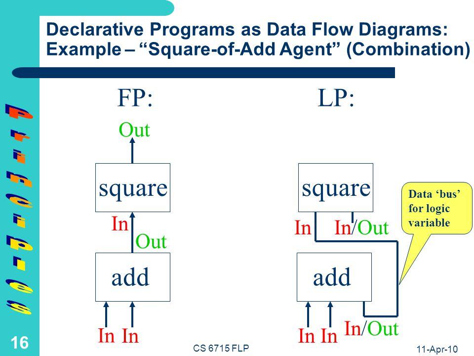 11-Apr-10 CS 6715 FLP 15 Declarative Programs in Symbolic Notation: Example – Addition Agent FP:LP: I-O Mode: add: In × In Out I-O Modes: add In × In × In/Out Input-Output Trace: add(3, 4) 7 Input-Output Traces: add(3, 4, A) A=7 add(3, 4, 7) success